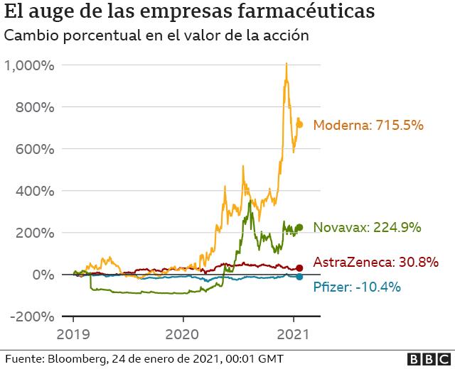 gráfico auge de las empresas farmacéuticas.