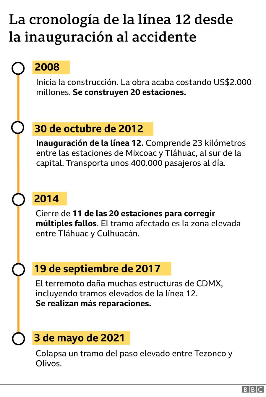 Cronología de la línea 12
