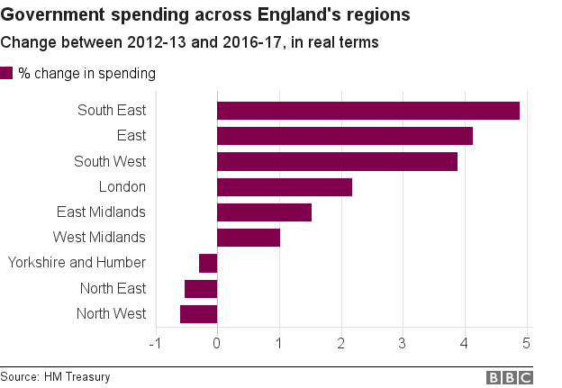 Chart showing government spending across England's regions