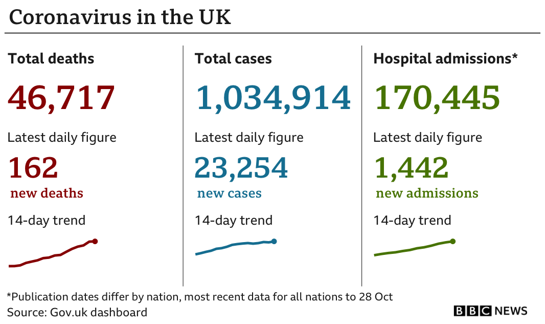 Graphic showing deaths, cases and hospital admissions in the UK