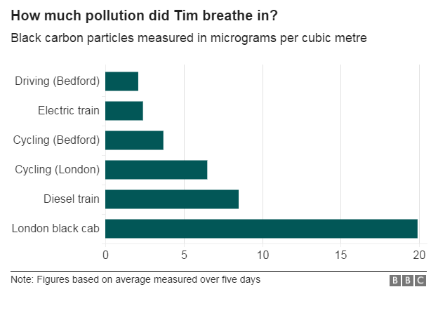 Graph showing how much pollution Tim breathed in
