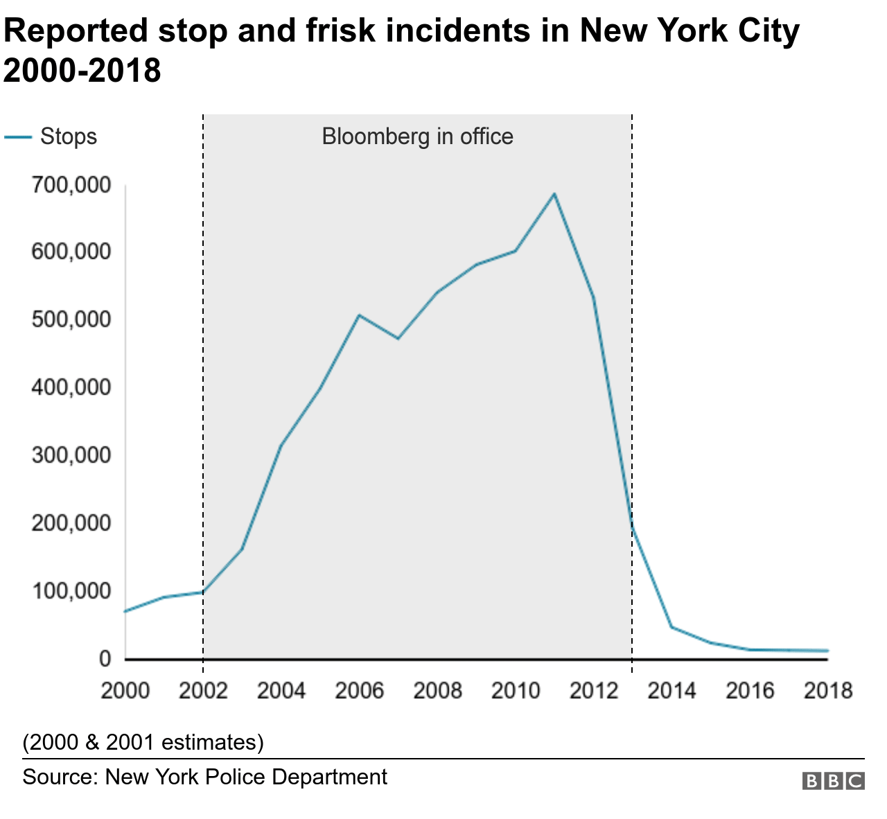 Stop and frisk numbers in New York City 2000-2018