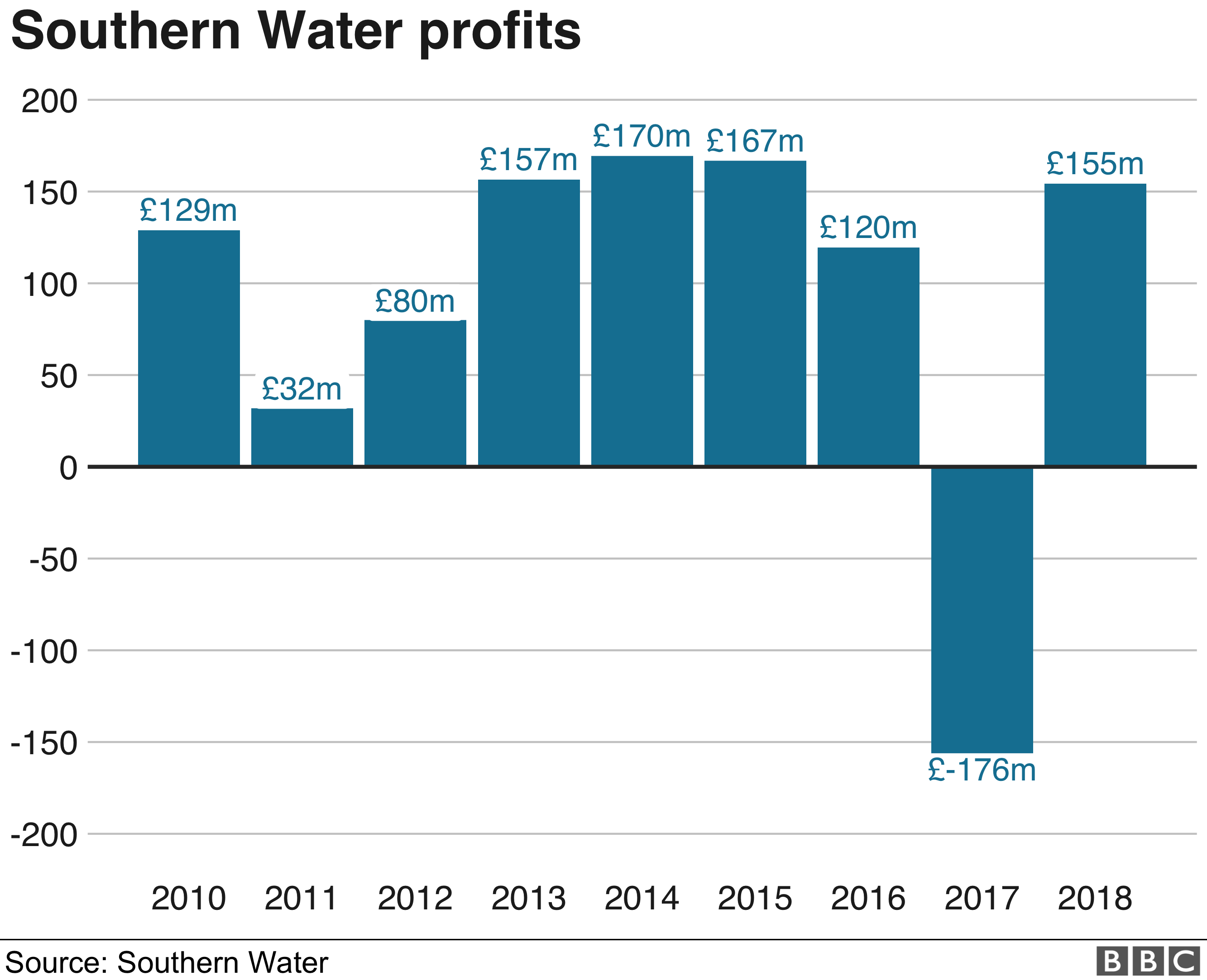 Southern Water profits graphic