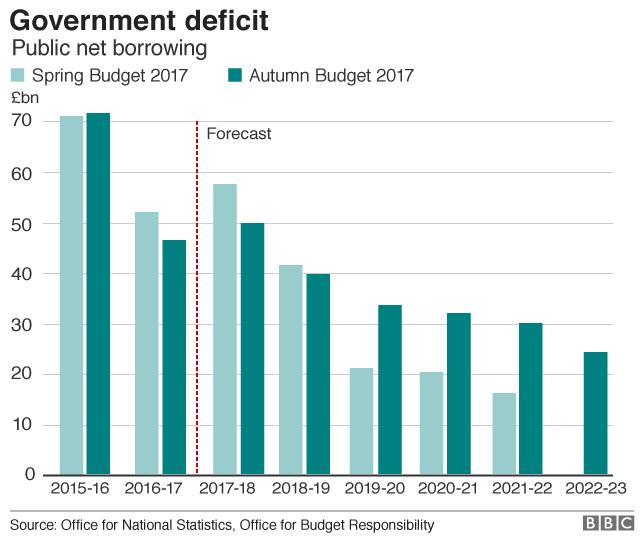 Govt deficit