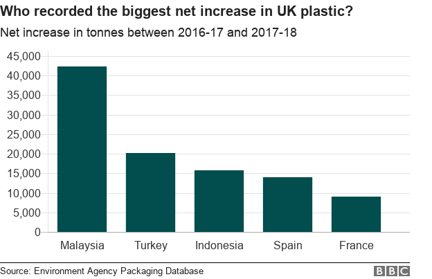 Bar chart showing Malaysia , Turkey and Poland as receiving the biggest net increase in UK plastic