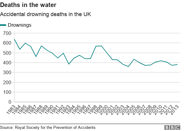 accidental drowning deaths in the UK have fallen