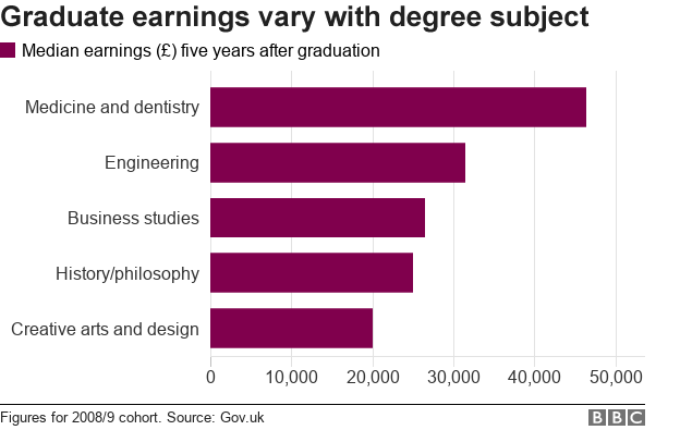 Chart showing earnings by degree subject