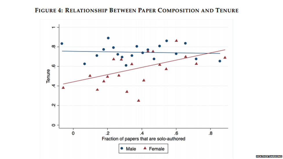 Chart showing that for men there is no correlation between solo authorship of papers and tenure; whereas for women there is.