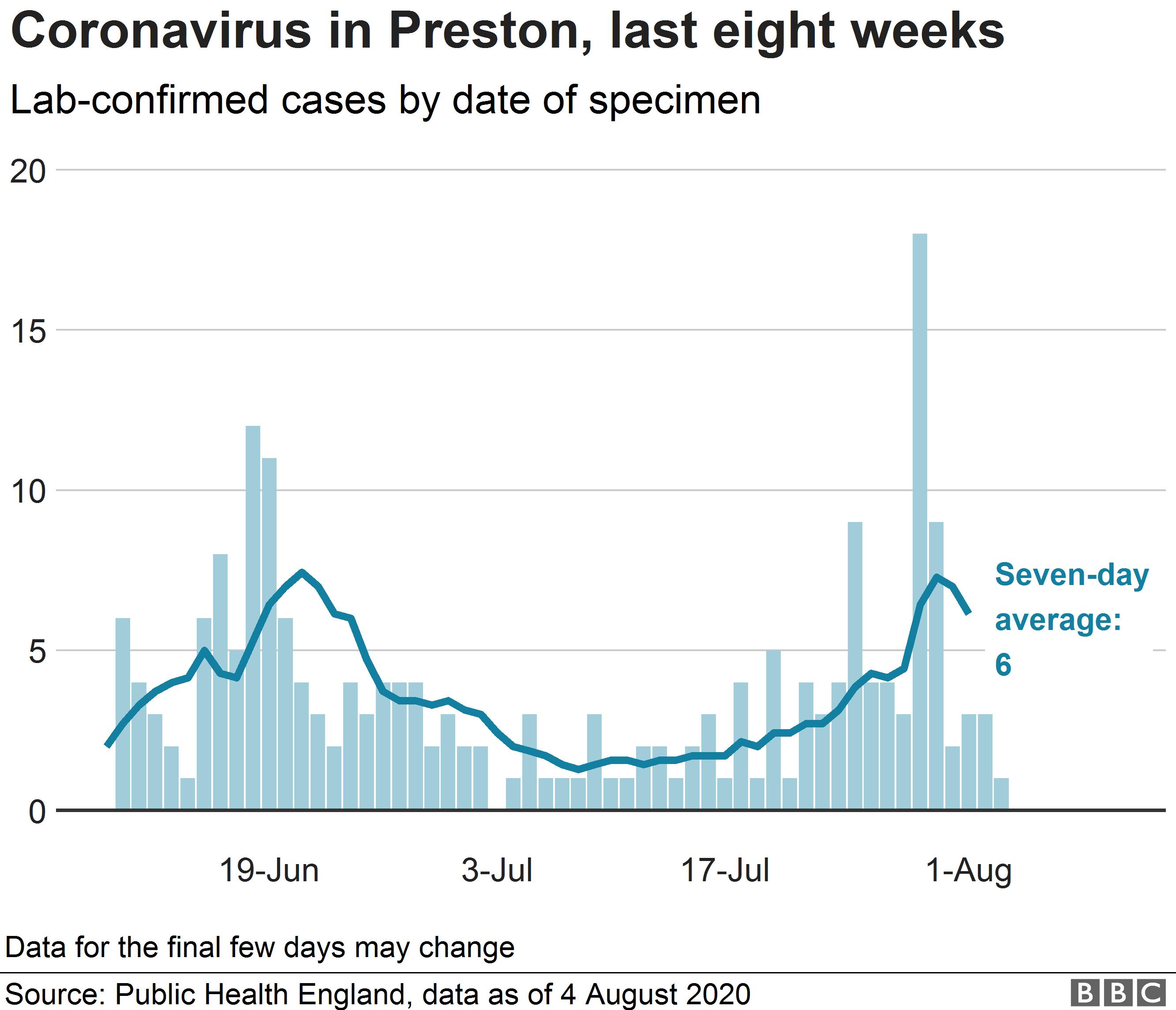 Chart showing confirmed cases in Preston