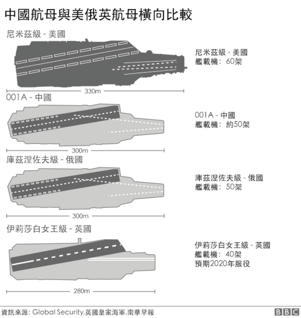 China, carrier