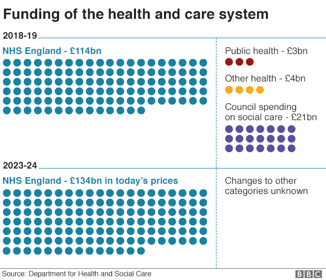 Chart showing health and care system funding