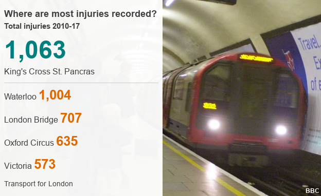 Chart showing the London Underground stations with most reported injuries