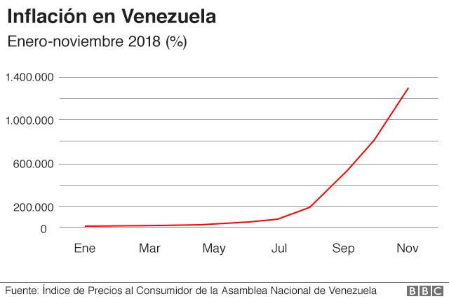 Gráfico sobre la evolución de la inflación en Venezuela.