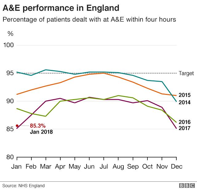 A&E chart