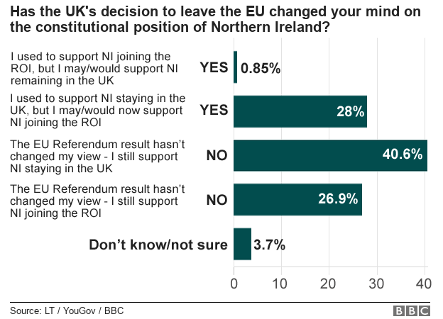 Chart showing how the EU referendum has changed people's minds on the constitutional position of Northern Ireland