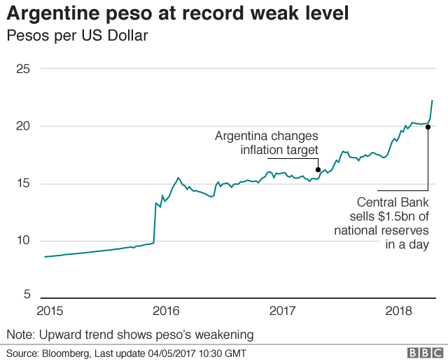 Value of peso over time