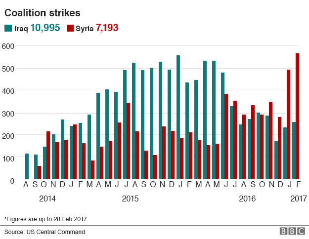 Chart showing monthly air strikes