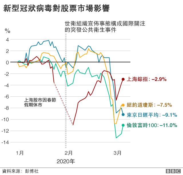 圖表:新型冠狀病毒對股票市場影響