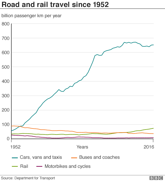road and rail travel since 1952
