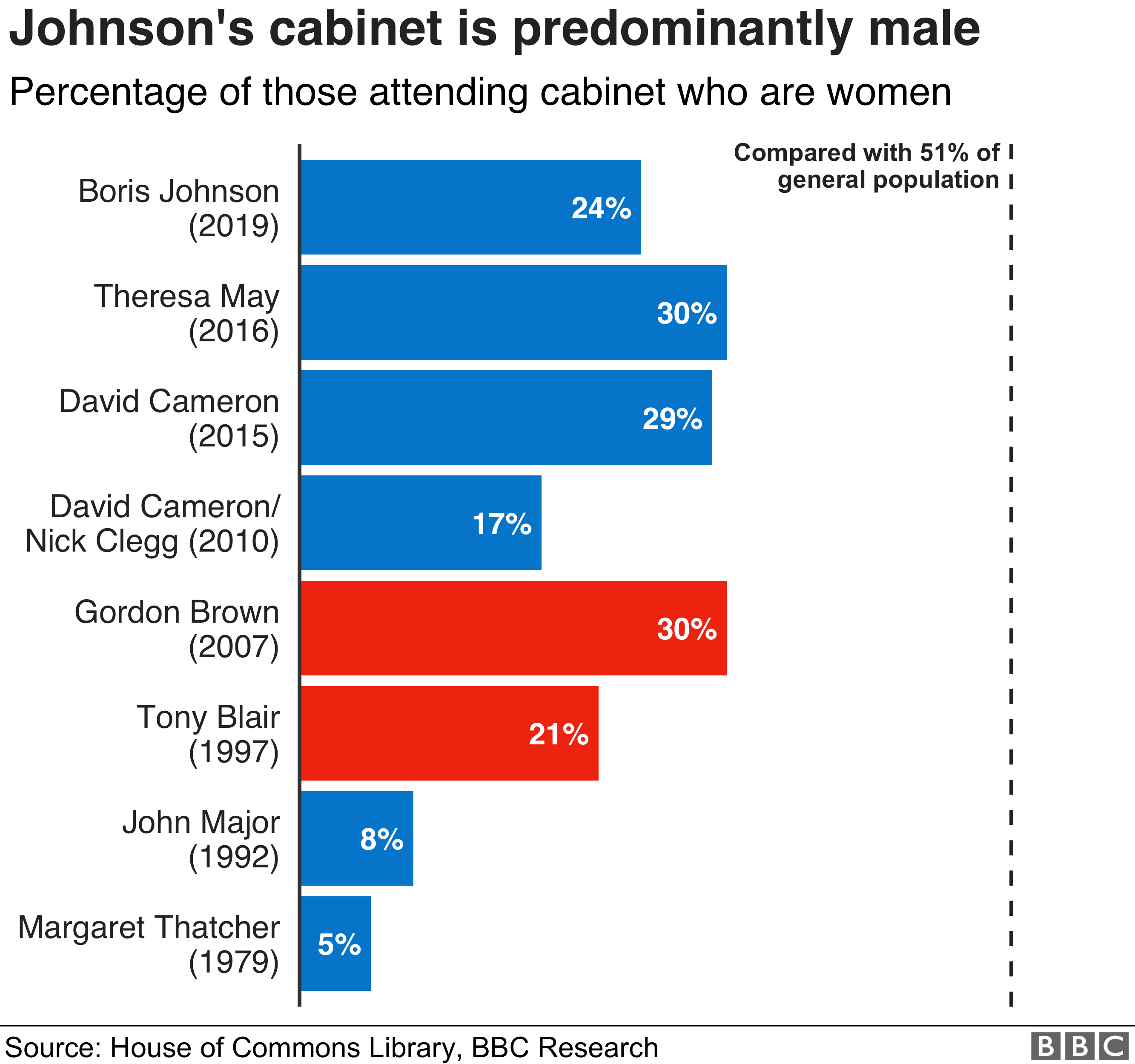 Chart showing the number of women in cabinets since Margaret Thatcher