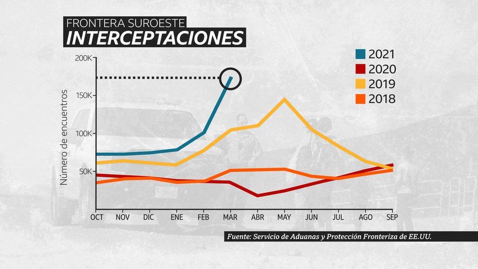 Gráfico que muestra el repunte este año de interceptaciones de la Patrulla Fronteriza de Estados Unidos en la frontera con México.