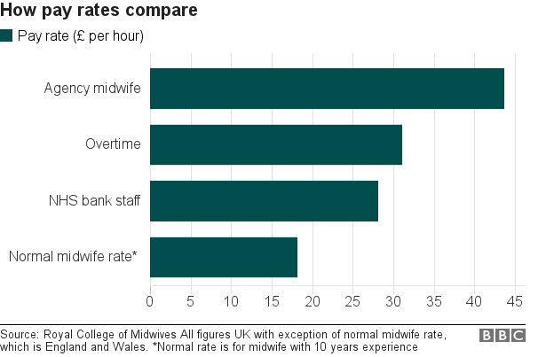 Chart on midwives