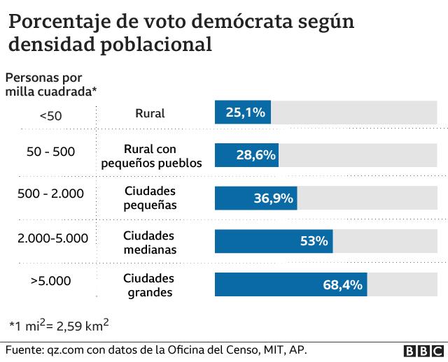 Porcentaje de voto por densidad de población