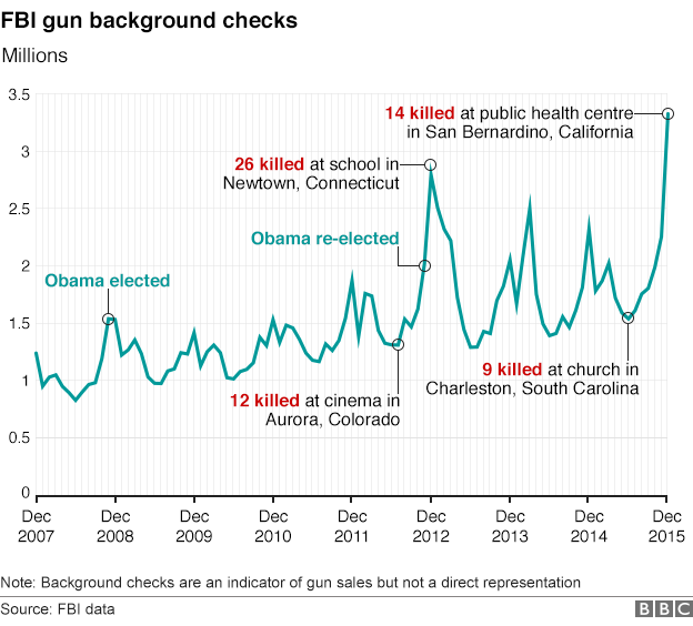 Graph showing the number of background checks performed by the FBI from December 2007 to December 2015