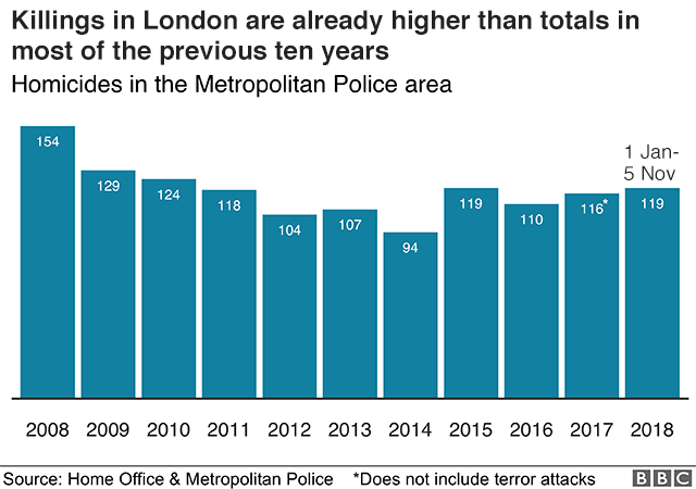 Chart showing killings by month in London