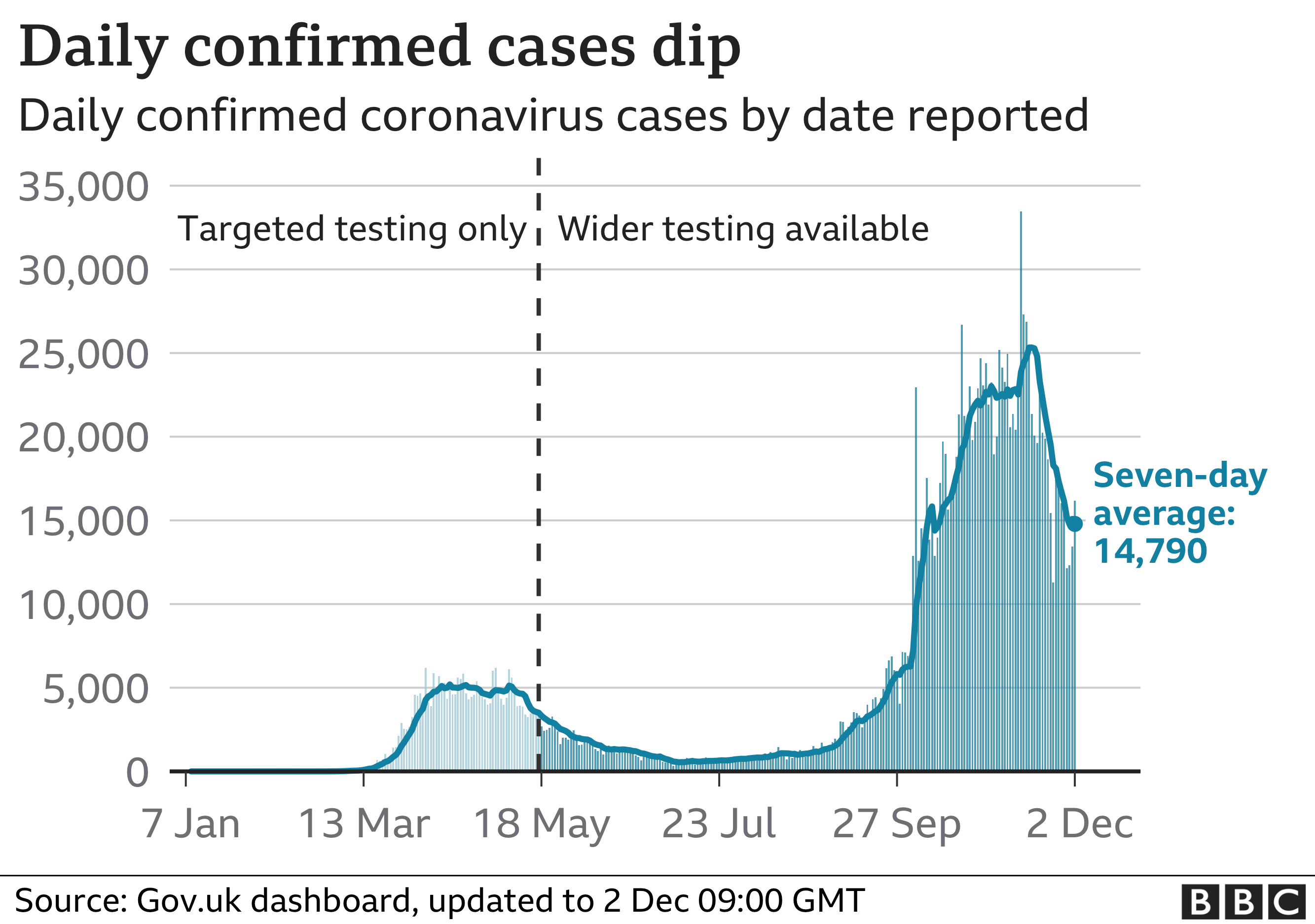 Chart shows daily confirmed cases continuing to fall