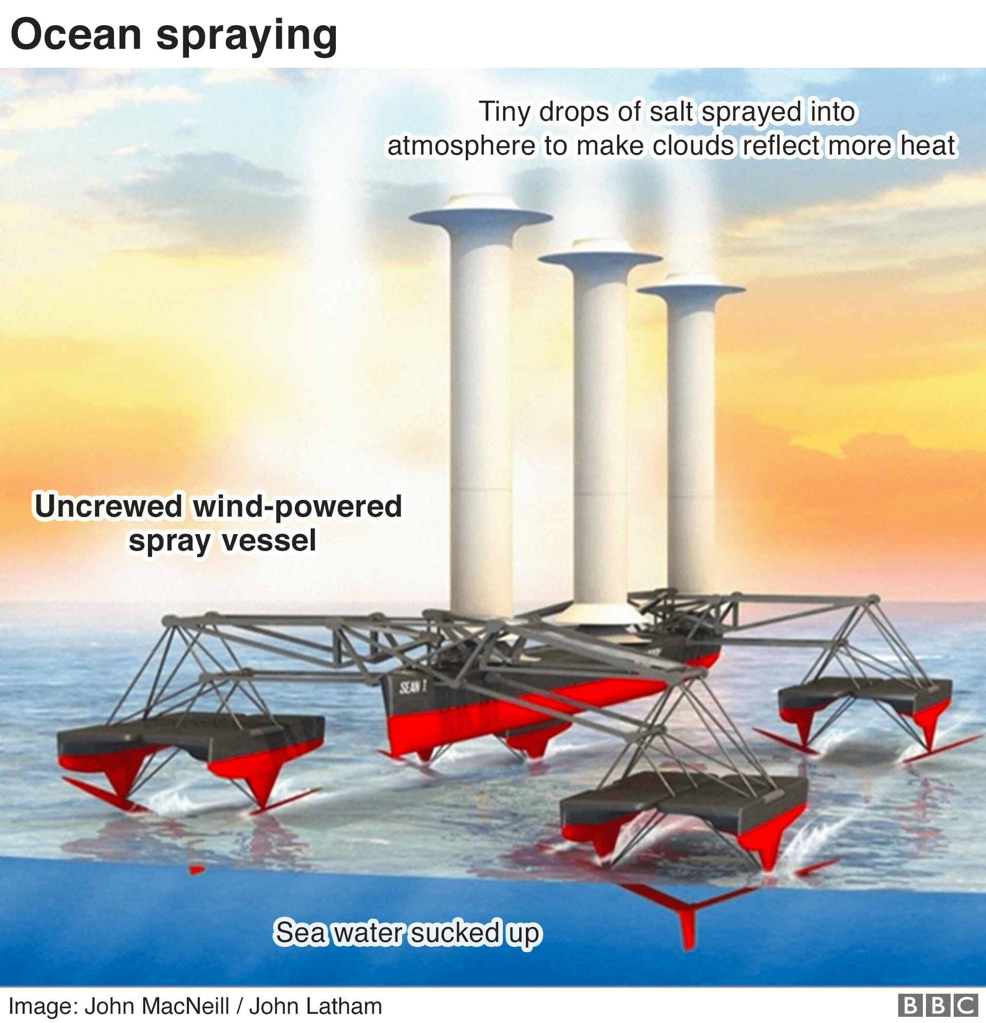 Graphic: How unmanned ships could be used to 'brighten' clouds and reflect sunlight