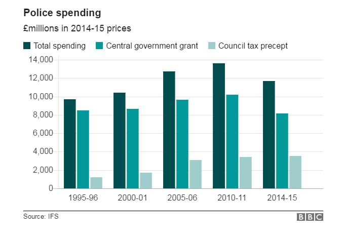 police spending has fallen