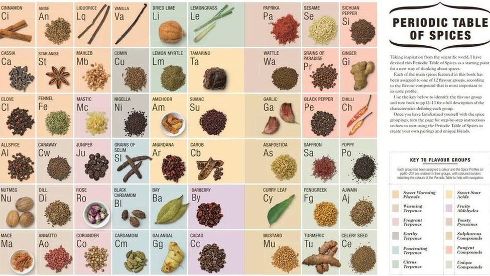 Periodic table of spices in The Science of Spice: Understand Flavour Connections and Revolutionize your Cooking by Dr Stuart Farrimond. DK