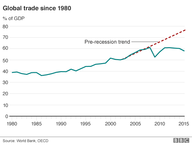 Global trade graph