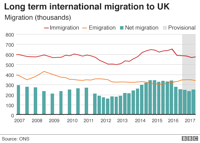 Chart: Long term international migration