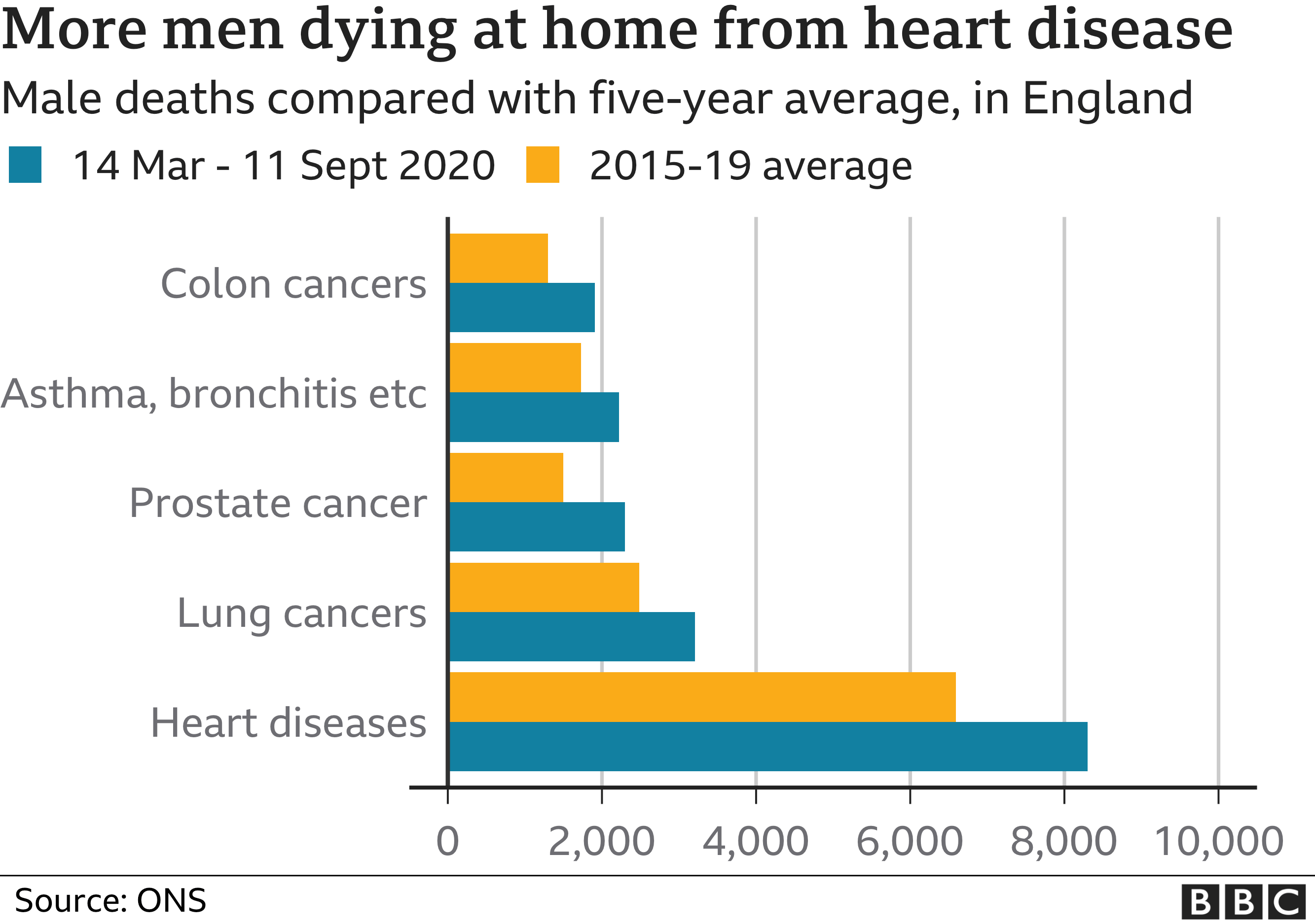 More men than normal dying in their own home from major causes in England