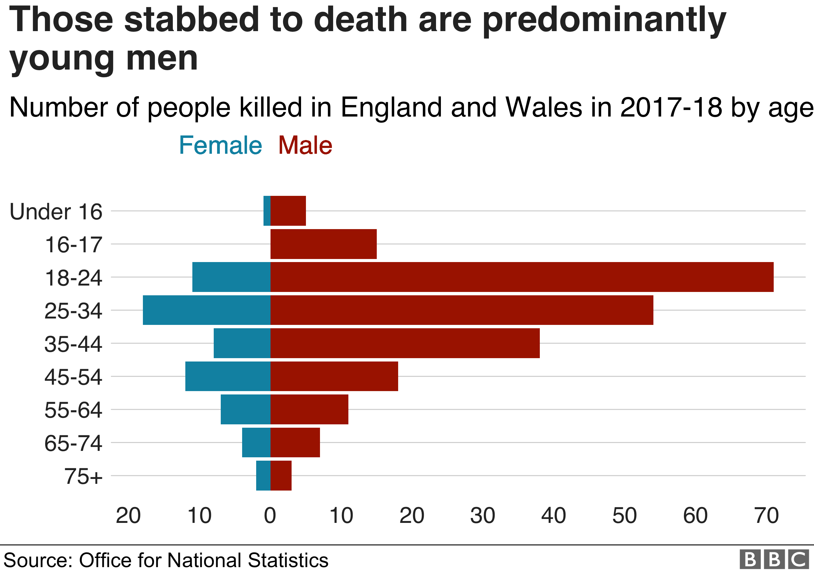 Most people who were stabbed were young men