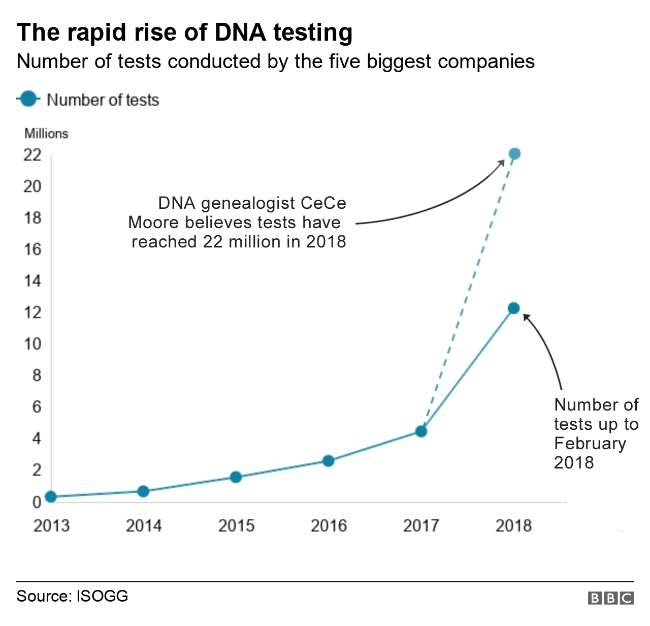 Graph showing the rapid rise of DNA testing
