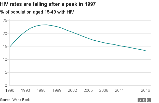 Chart showing the rise and fall of HIV rates in Zimbabwe