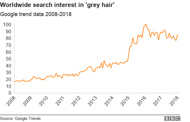 Graph showing large spike in interest since 2015 in search traffic on grey hair