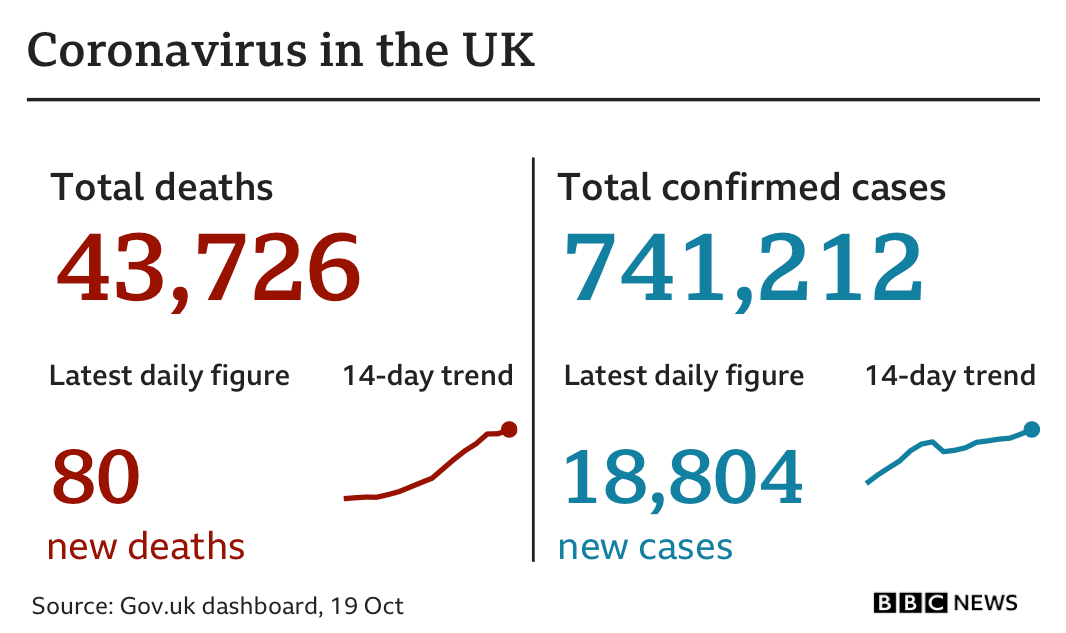 Graphic showing Monday's figure of 80 new deaths, bringing total to 43,726. There were 18,804 newly-confirmed cases, taking the total in the UK since the start of the pandemic to 741,212 cases.
