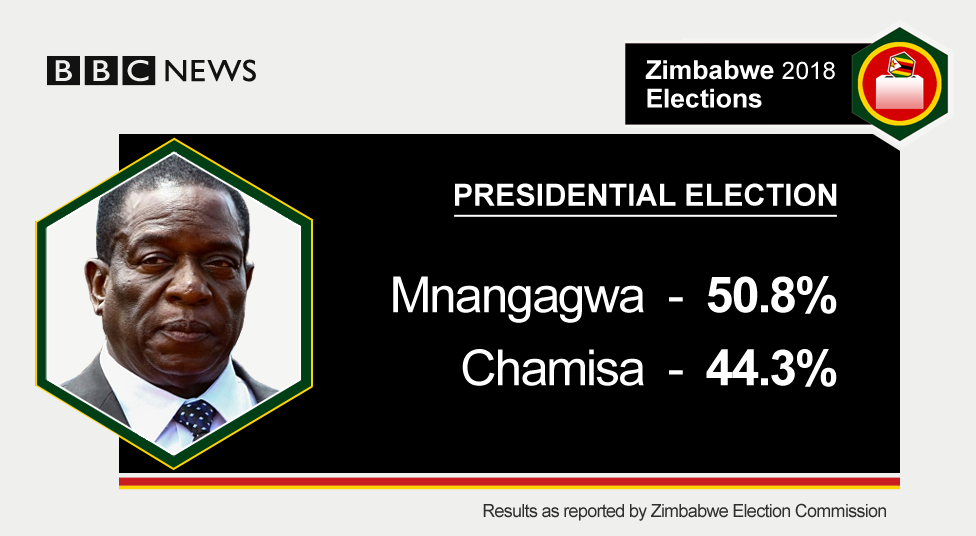 Presidential results
