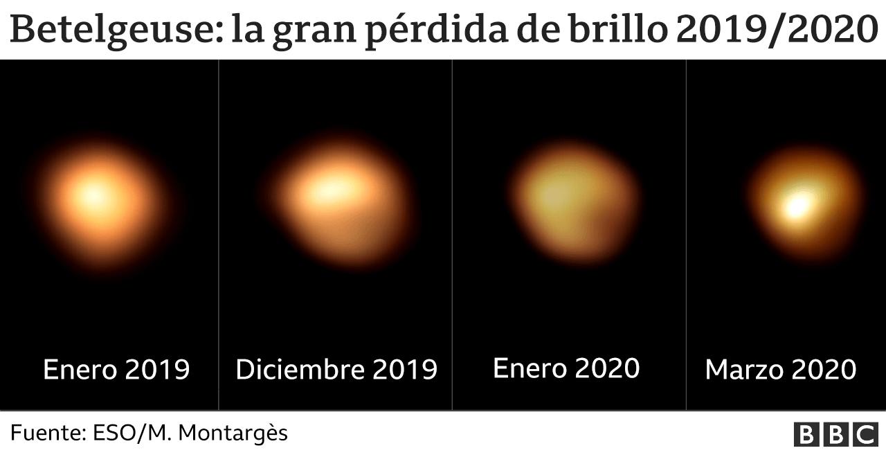 Los cambios de Betelgeuse con el tiempo