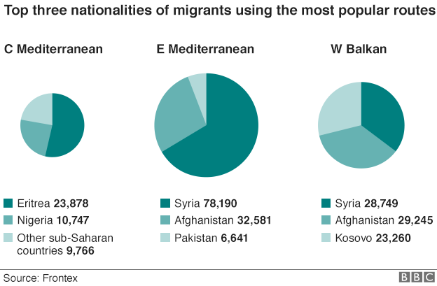 Pie charts showing breakdown of routes by top three nationalities