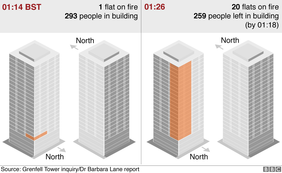 Graphics showing how the fire spread from one flat to 20 flats between 01:14 and 01:26