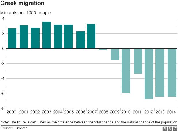 chart showing Greek migration