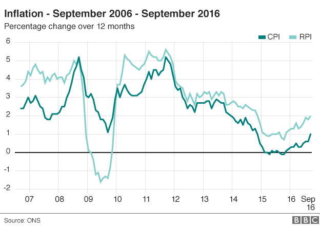 Chart showing 12-month inflation rates in the UK between September 2006 and September 2016