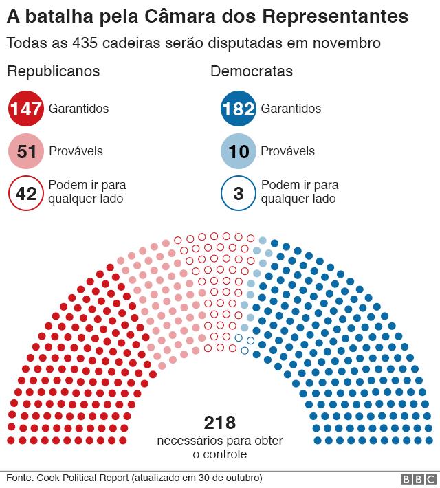 Gráfico: A batalha pela Câmara dos Representantes