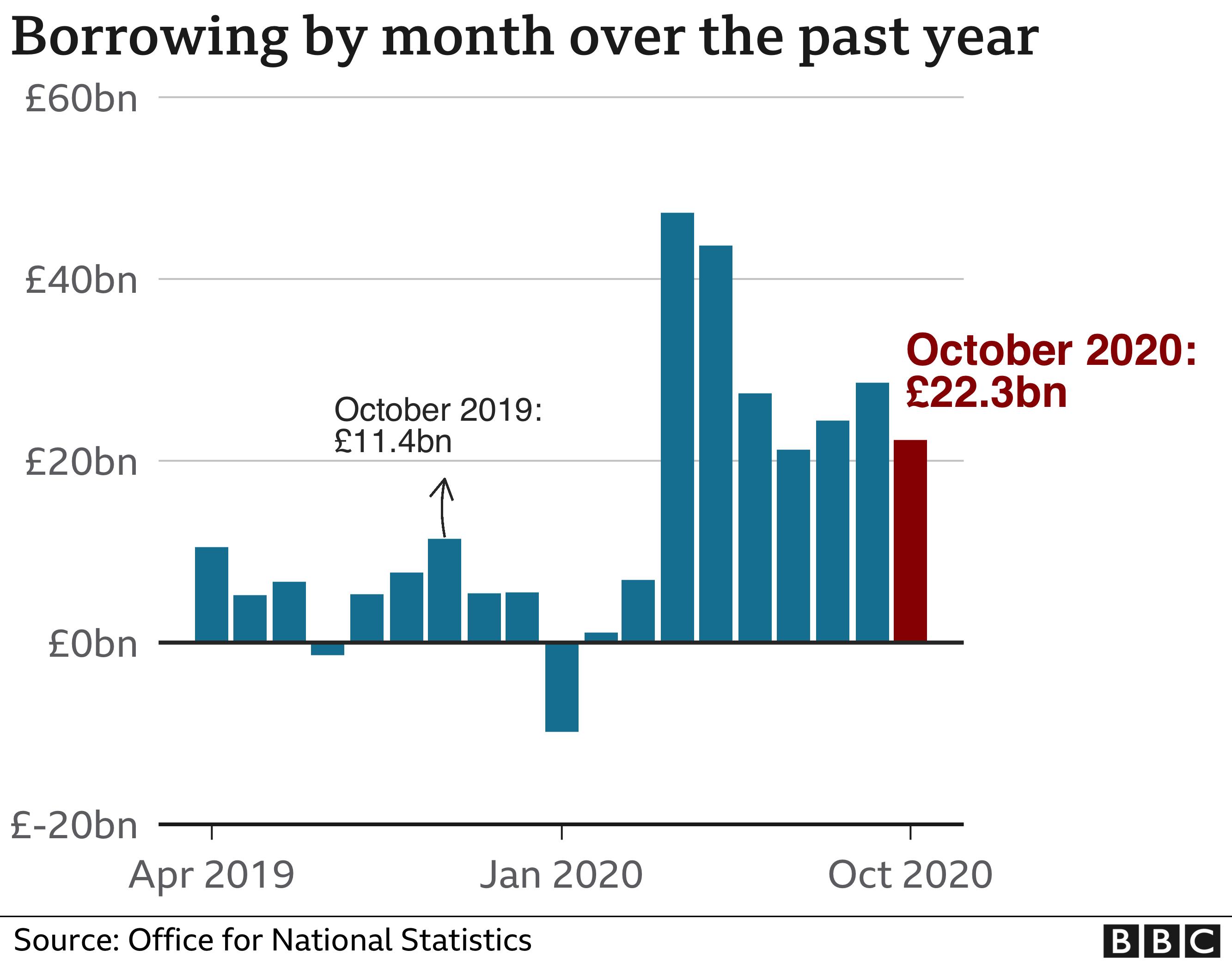 UK borrowing hits highest October level on record thumbnail
