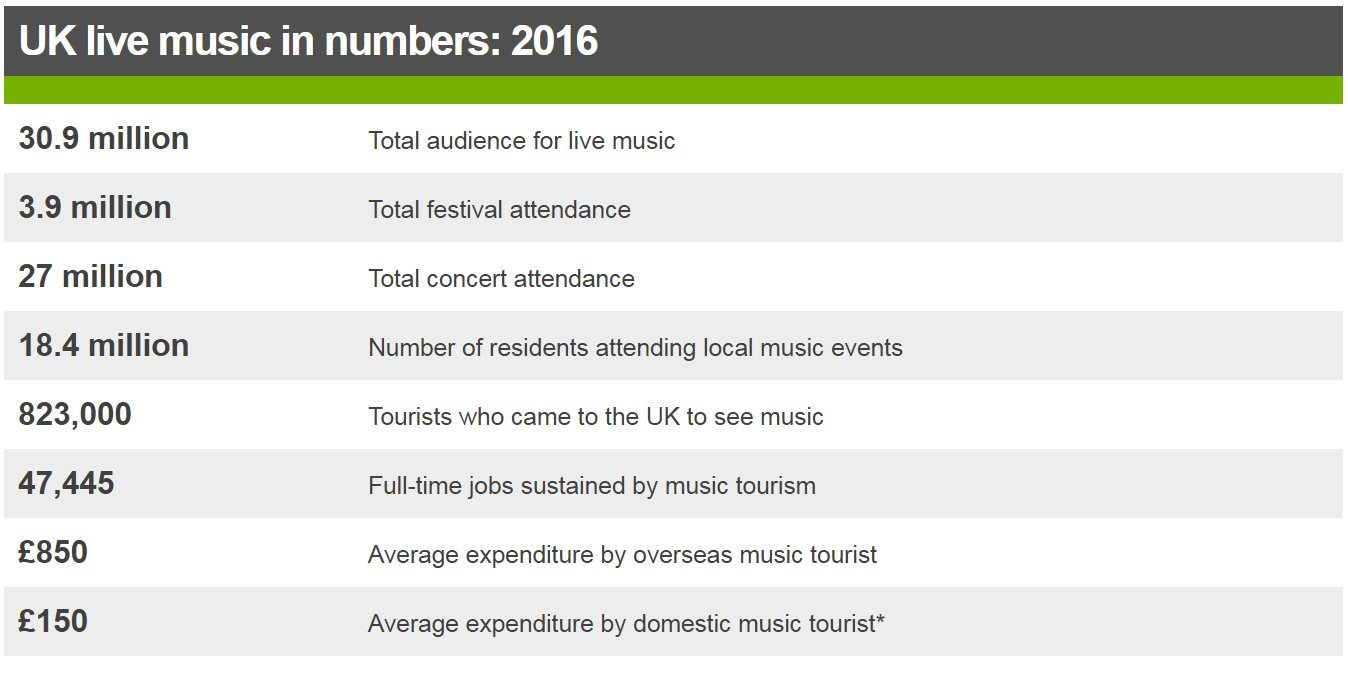 Live music in numbers